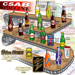 Cadbury Schweppes Timeline (Click to Enlarge)
